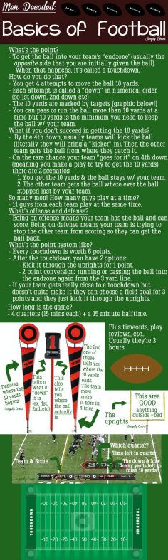 Need some basic football knowledge? Yes Please. Here's a breakdown of the Basics of Football – sidneyjohnson8