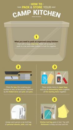 Your On The Go Camping Kitchen Guide | Outdoor Survival Skills and Preparedness Ideas by Survival Life at survivallife.com/… – gulkorkut